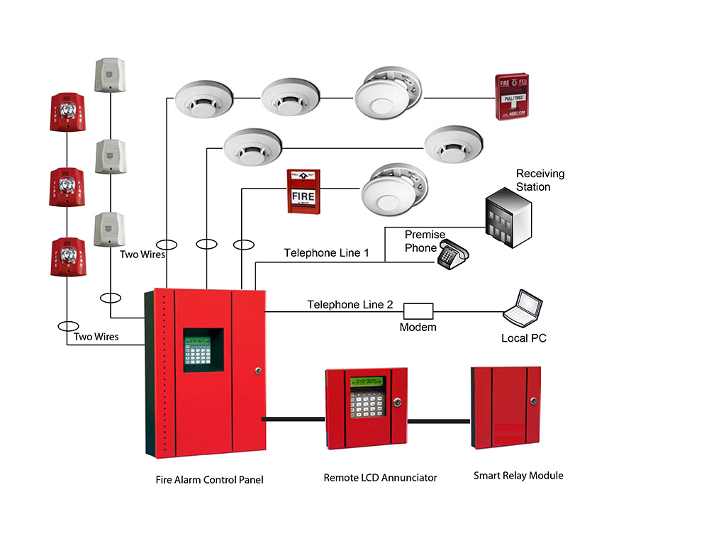 Mircom Conventional Panel wiring diagram fire alarm system international for projects & engineering works tyco smoke detector wiring diagram at couponss.co